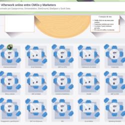 19 mayo 2021: 47º Afterwork online entre CMOs y Marketers Configuracio  n sala virtual Afterwork CMOs 19 Mayo 2021 2 250x250